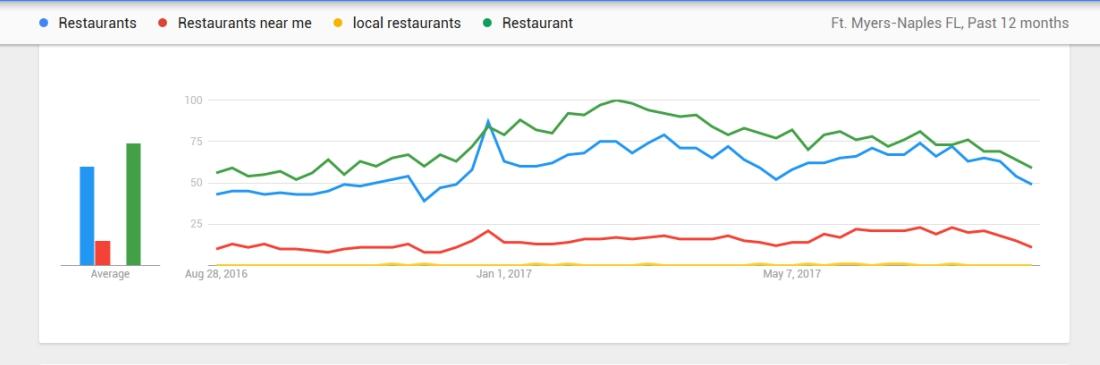 search engine optimization search term comparison