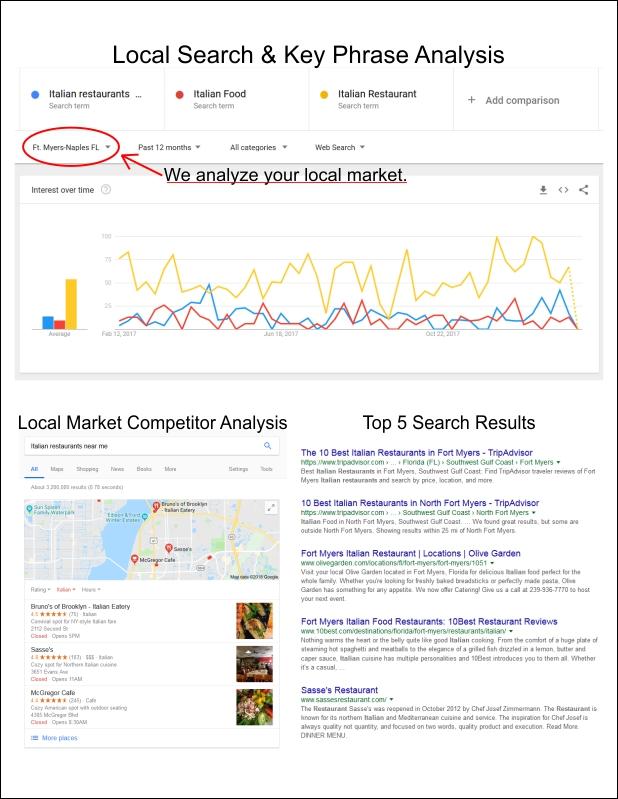 Free Business Marketing Report